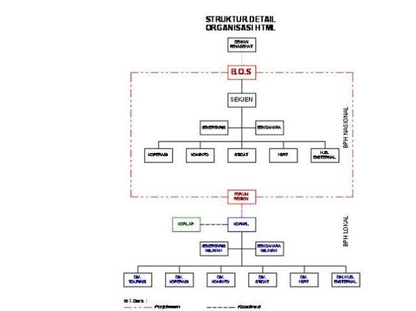 Struktur Detail HTML