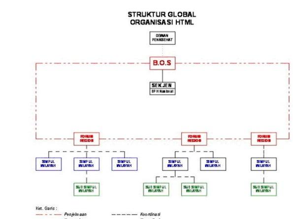 Struktur Global HTML